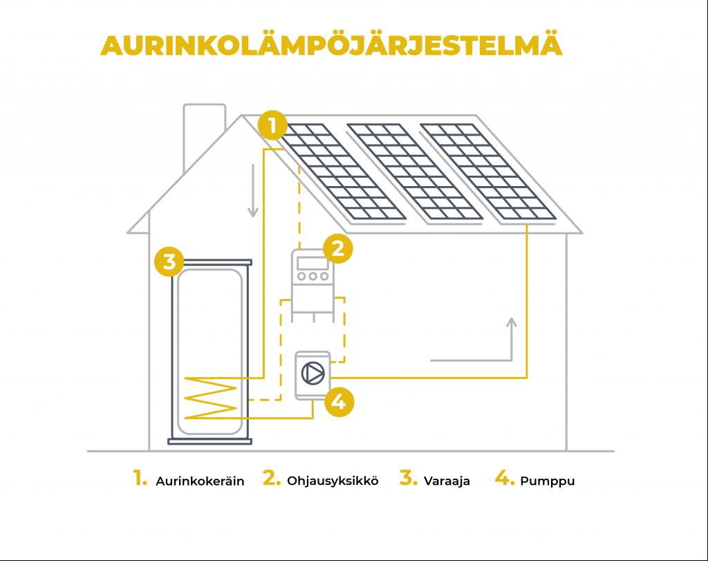 Aurinkolämpöjärjestelmä koostuu aurinkokeräimestä, ohjausyksiköstä, varaajasta ja pumpusta.