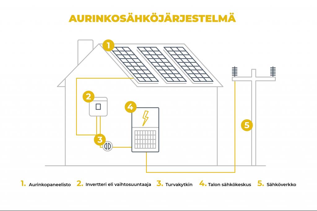 Omakotitalon aurinkosähköjärjestelmään kuuluvat laitteet: 1 Aurinkopaneelisto, 2 Invertteri eli vaihtosuuntaaja, 3 Turvakytkin, 4 Talon sähkökeskus. Järjestelmä liitetään sähköverkkoon ja tätä varten tarvitaan sopimus sähkön siirrosta vastaavan energiayhtiön kanssa.