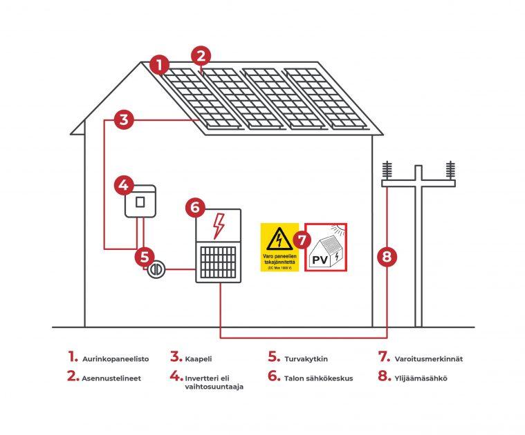 Taloyhtiön aurinkosähköjärjestelmään kuuluvat osat: 1 Aurinkopaneelisto, 2 Asennustelineet, 3 Kaapeli, 4 Invertteri eli vaihtosuuntaaja, 5 Turvakytkin, 6 Talon sähkökeskus, 7 Varoitusmerkinnät. Ylijäämäsähkö siirretään sähkönsiirtoverkkoon.